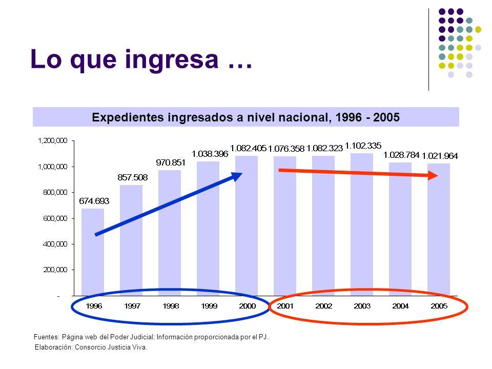 Lo que ingresa … Expedientes ingresados a nivel nacional, 1996 - 2005 Fuentes: Página web del Poder Judicial; Información proporcionada por el PJ. Ela