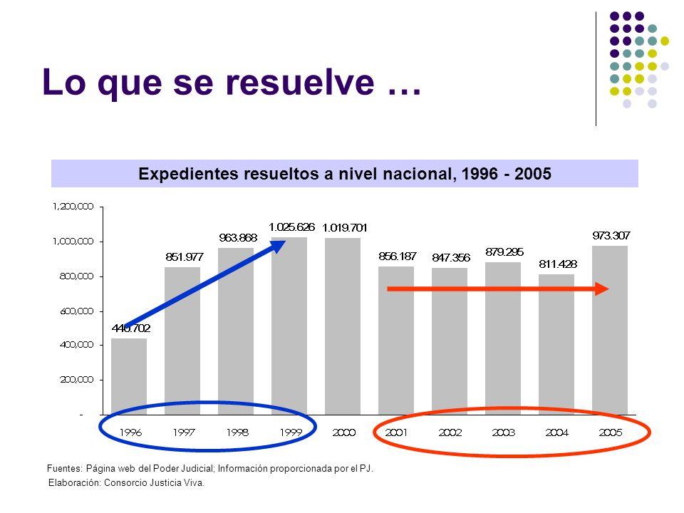 Lo que se resuelve … Expedientes resueltos a nivel nacional, 1996 - 2005 Fuentes: Página web del Poder Judicial; Información proporcionada por el PJ.