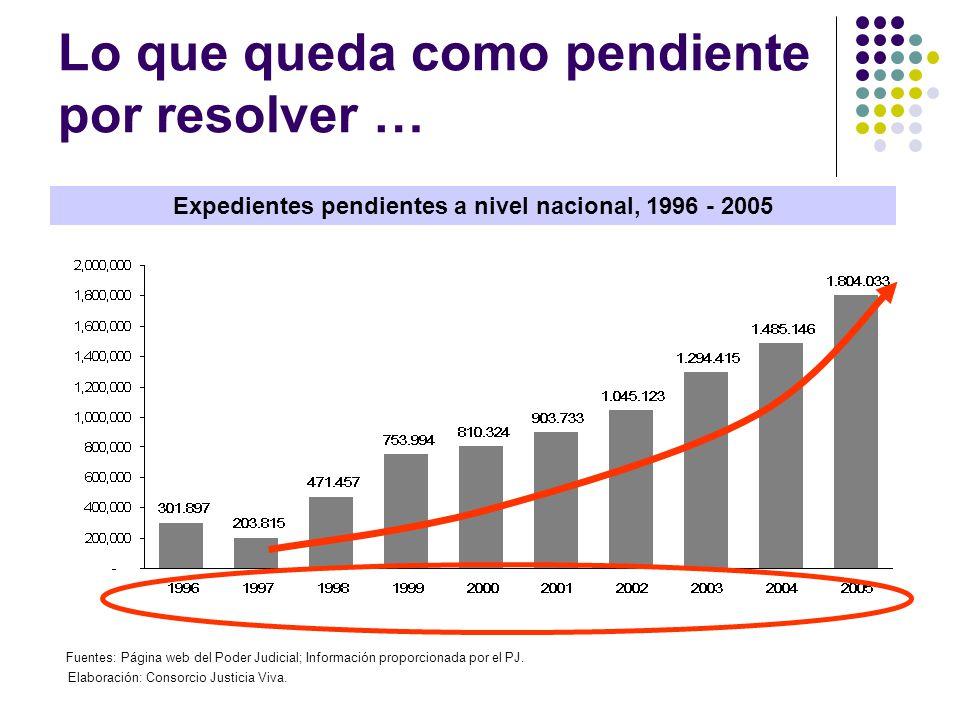 Lo que queda como pendiente por resolver … Expedientes pendientes a nivel nacional, 1996 - 2005 Fuentes: Página web del Poder Judicial; Información pr