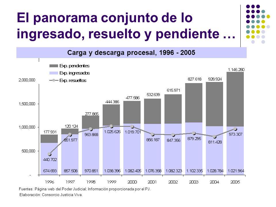 El panorama conjunto de lo ingresado, resuelto y pendiente … Carga y descarga procesal, 1996 - 2005 Fuentes: Página web del Poder Judicial; Informació