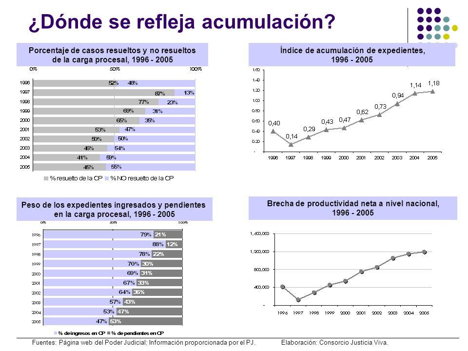 ¿Dónde se refleja acumulación? Índice de acumulación de expedientes, 1996 - 2005 Porcentaje de casos resueltos y no resueltos de la carga procesal, 19