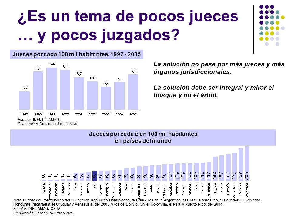 ¿Es un tema de pocos jueces … y pocos juzgados? Jueces por cada 100 mil habitantes, 1997 - 2005 La solución no pasa por más jueces y más órganos juris
