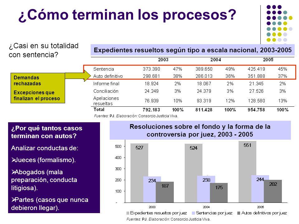 ¿Cómo terminan los procesos? Resoluciones sobre el fondo y la forma de la controversia por juez, 2003 - 2005 Expedientes resueltos según tipo a escala