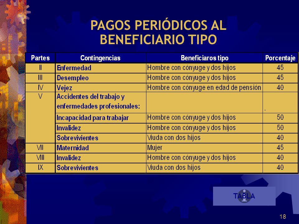 18 TABLA PAGOS PERIÓDICOS AL BENEFICIARIO TIPO