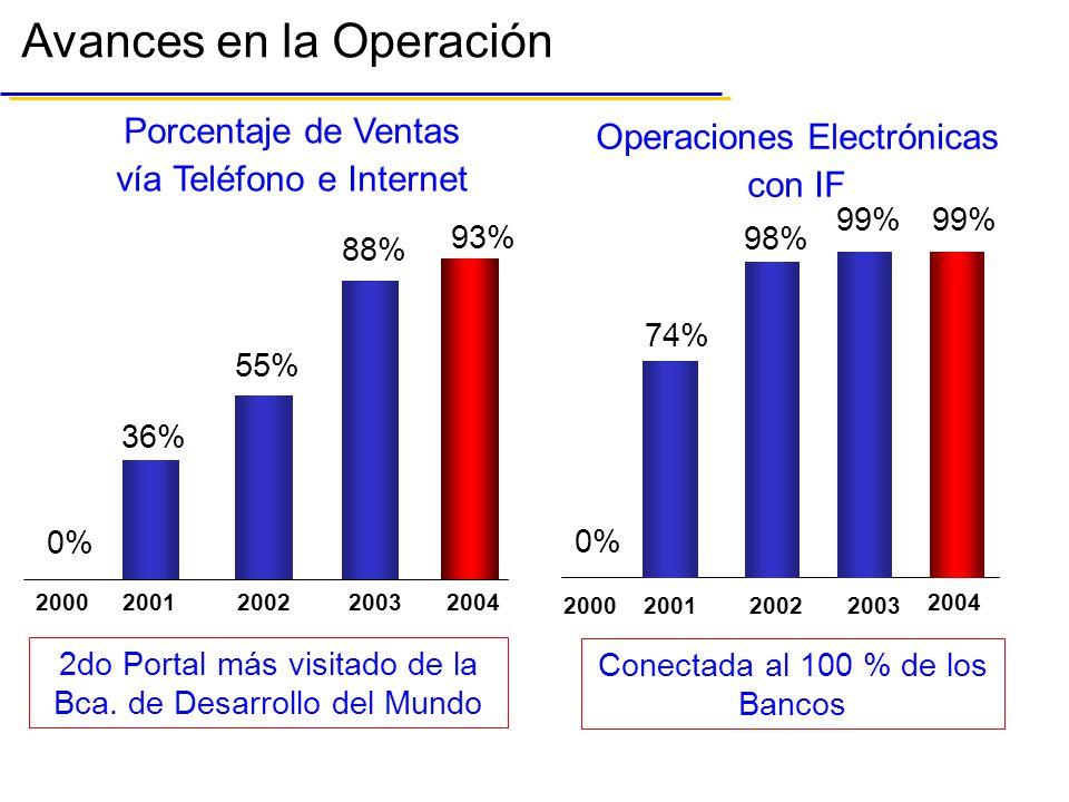 Avances en la Operación 2000200120022003 2do Portal más visitado de la Bca.