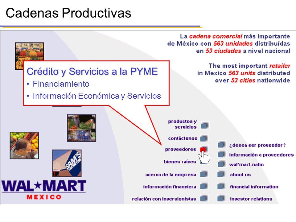Crédito y Servicios a la PYME Financiamiento Información Económica y Servicios Cadenas Productivas