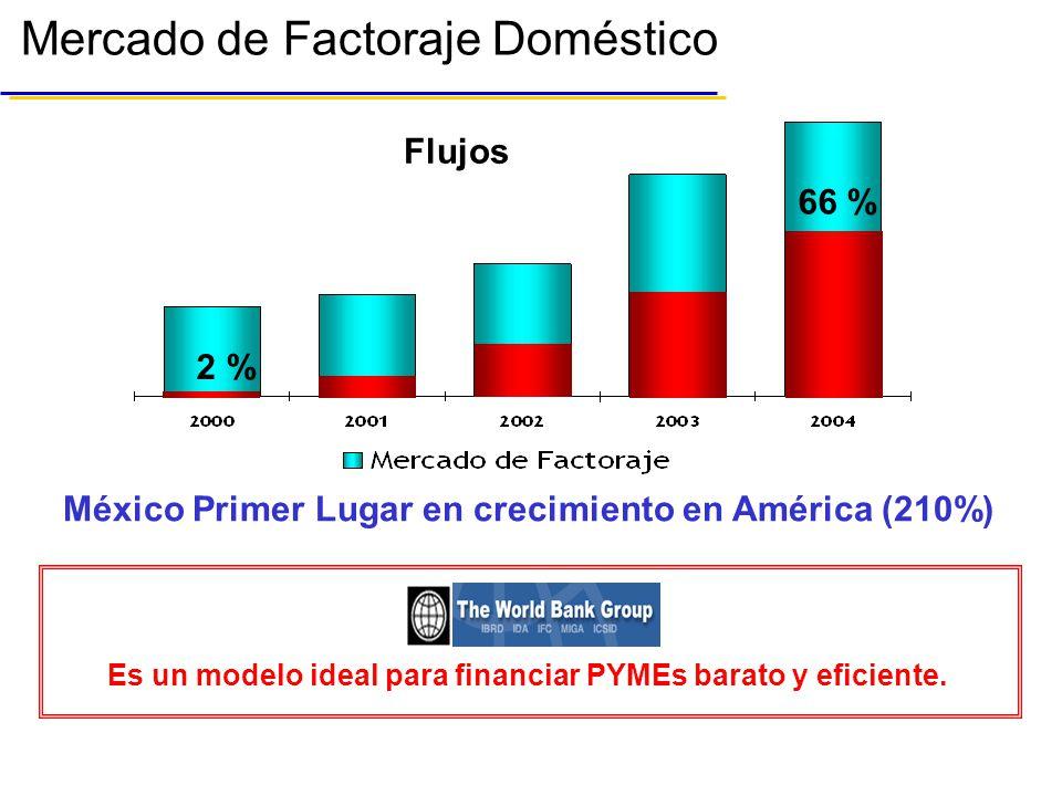 Mercado de Factoraje Doméstico México Primer Lugar en crecimiento en América (210%) Es un modelo ideal para financiar PYMEs barato y eficiente.