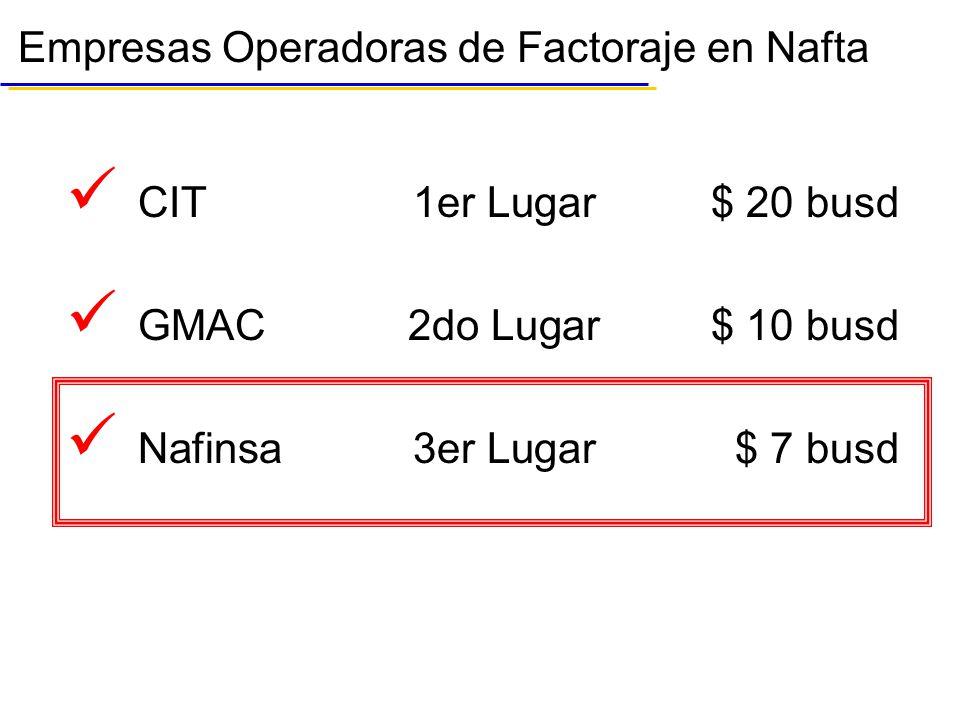 Empresas Operadoras de Factoraje en Nafta CIT1er Lugar$ 20 busd GMAC2do Lugar$ 10 busd Nafinsa3er Lugar$ 7 busd