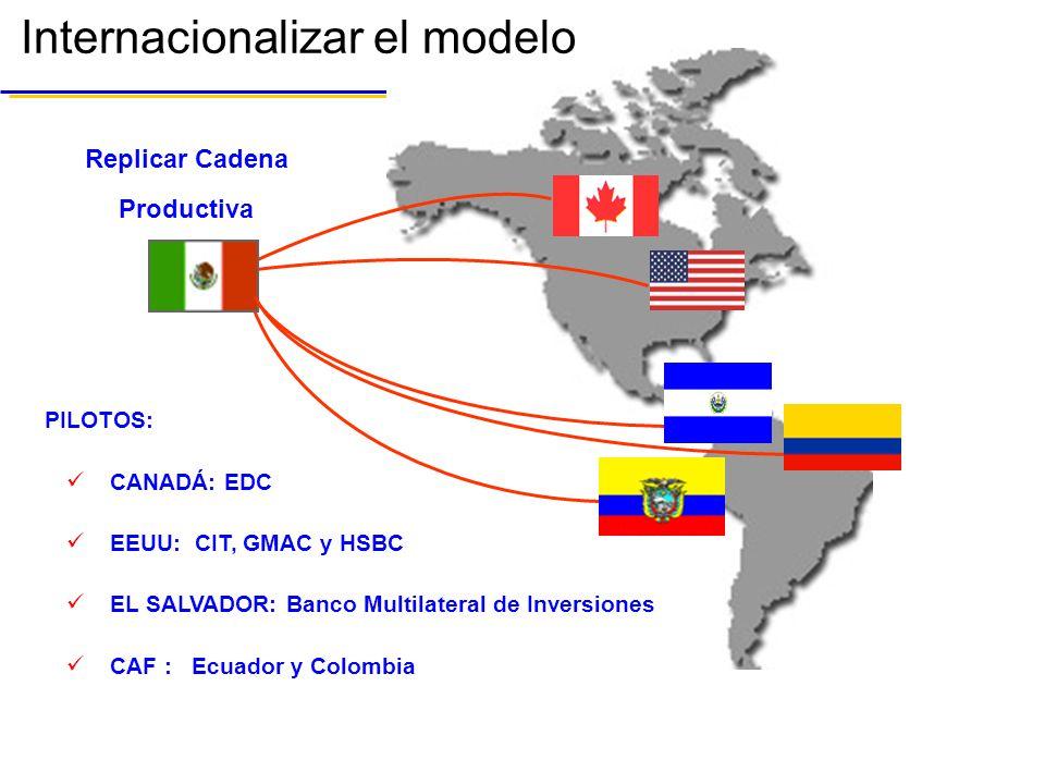 Internacionalizar el modelo Replicar Cadena Productiva PILOTOS: CANADÁ: EDC EEUU: CIT, GMAC y HSBC EL SALVADOR: Banco Multilateral de Inversiones CAF : Ecuador y Colombia