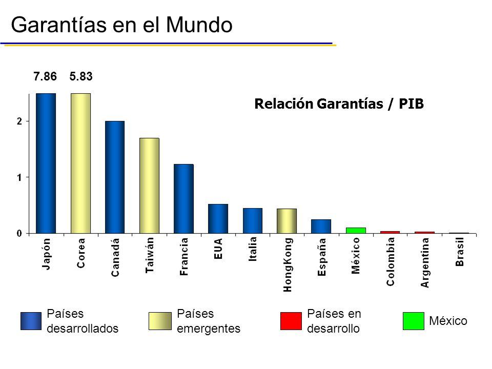 Relación Garantías / PIB Países desarrollados Países emergentes Países en desarrollo México Garantías en el Mundo 7.865.83