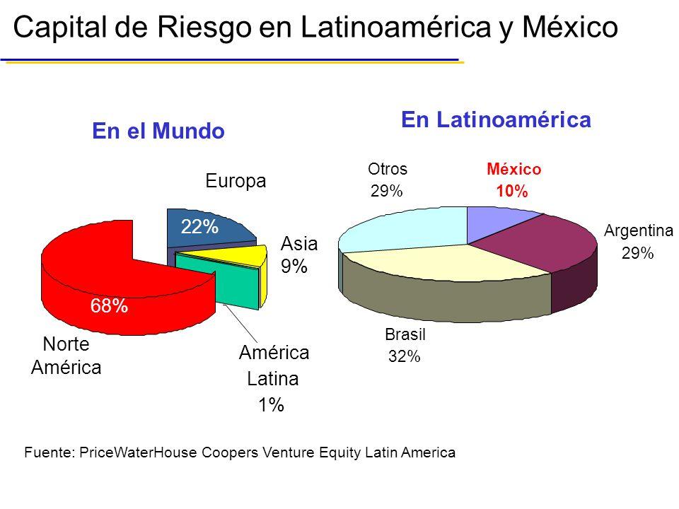 En el Mundo Capital de Riesgo en Latinoamérica y México Argentina 29% Brasil 32% Otros 29% México 10% En Latinoamérica América Latina 1% Europa Norte América Asia 9% 68% 22% Fuente: PriceWaterHouse Coopers Venture Equity Latin America