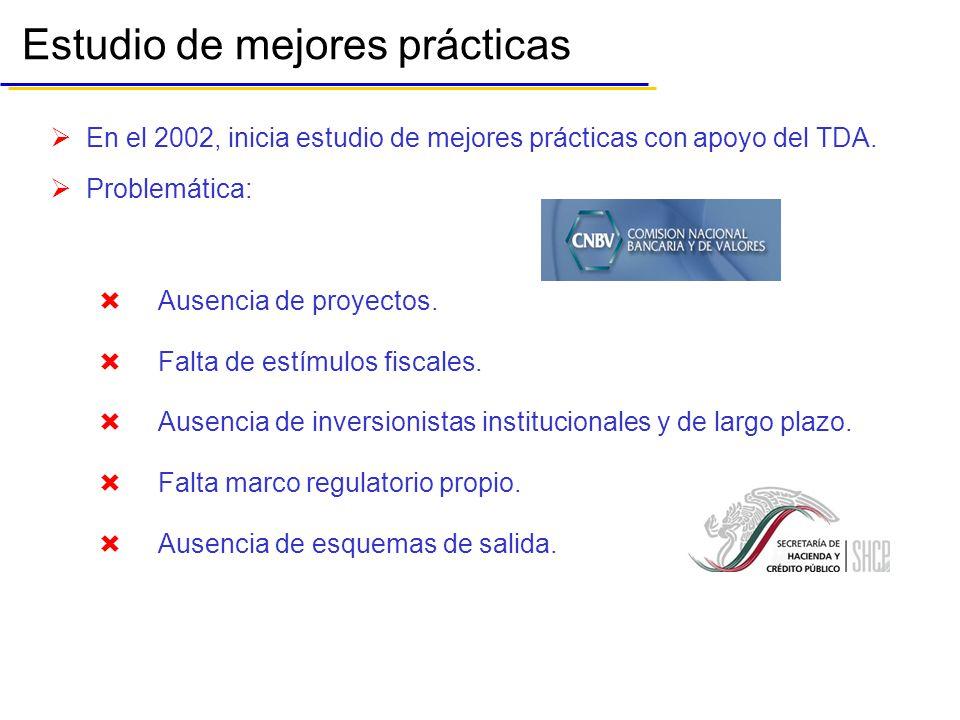 Estudio de mejores prácticas En el 2002, inicia estudio de mejores prácticas con apoyo del TDA.