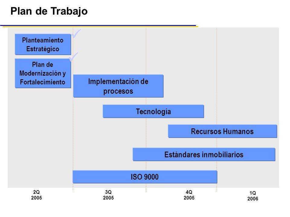 Plan de Trabajo 2Q 2005 3Q 2005 4Q 2005 1Q 2006 Plan de Modernización y Fortalecimiento Planteamiento Estratégico Implementación de procesos Tecnología ISO 9000 Recursos Humanos Estándares inmobiliarios