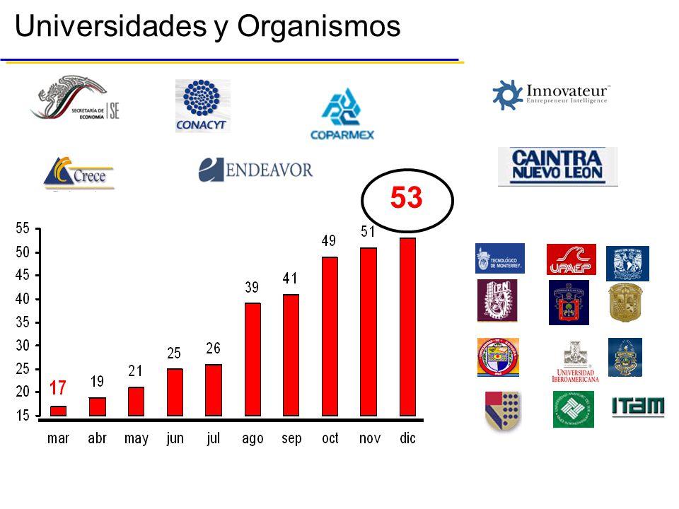 Universidades y Organismos 53