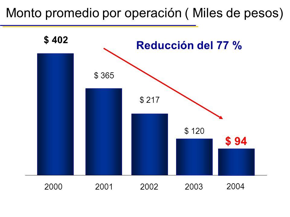 Monto promedio por operación ( Miles de pesos) $ 402 $ 365 $ 217 200020012002 Reducción del 77 % 2003 2004 $ 120 $ 94