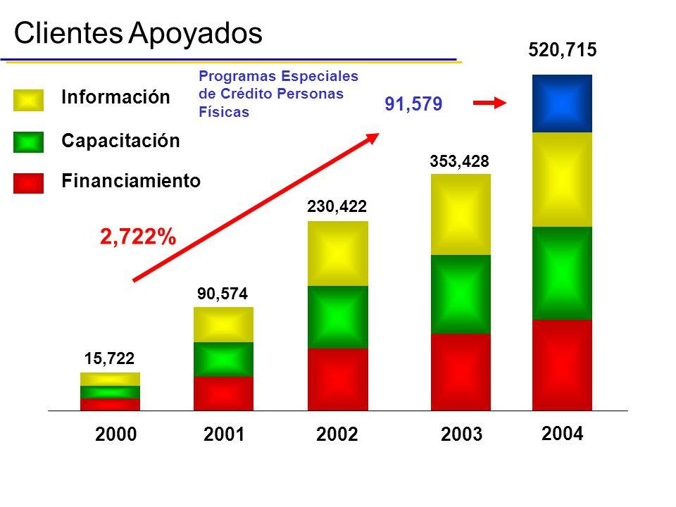 429,136 Clientes Apoyados Información Capacitación Financiamiento 2002 200320012000 2004 230,422 353,428 15,722 90,574 520,715 Programas Especiales de Crédito Personas Físicas 91,579 2,722%