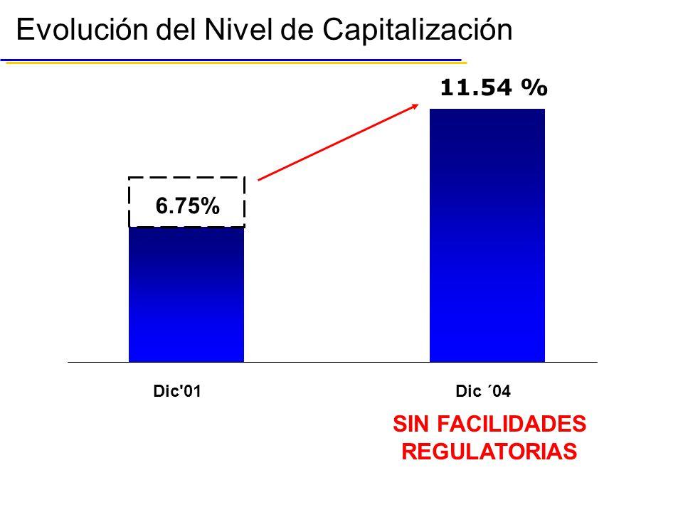 Evolución del Nivel de Capitalización SIN FACILIDADES REGULATORIAS 6.75% Dic 01Dic ´04 11.54 %