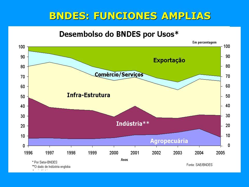 BNDES: FUNCIONES AMPLIAS