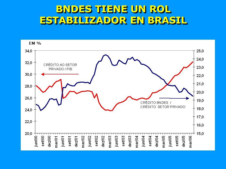 BNDES TIENE UN ROL ESTABILIZADOR EN BRASIL EM %