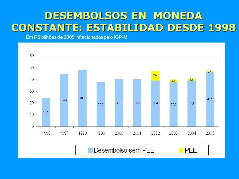 DESEMBOLSOS EN MONEDA CONSTANTE: ESTABILIDAD DESDE 1998 Em R$ bilhões de 2005 inflacionados pelo IGP-M 46,7 39,4 40,0