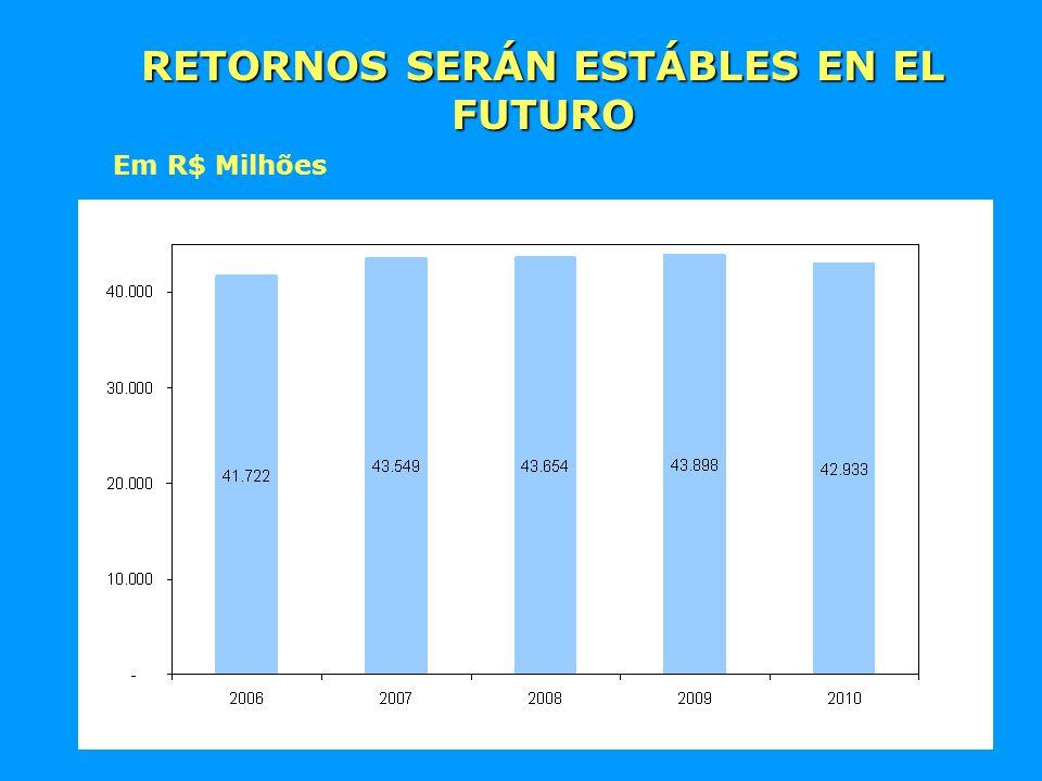 RETORNOS SERÁN ESTÁBLES EN EL FUTURO Em R$ Milhões