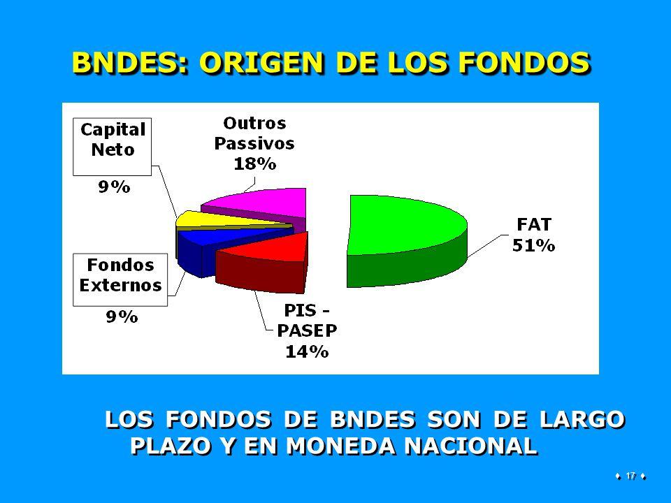 17 BNDES: ORIGEN DE LOS FONDOS LOS FONDOS DE BNDES SON DE LARGO PLAZO Y EN MONEDA NACIONAL