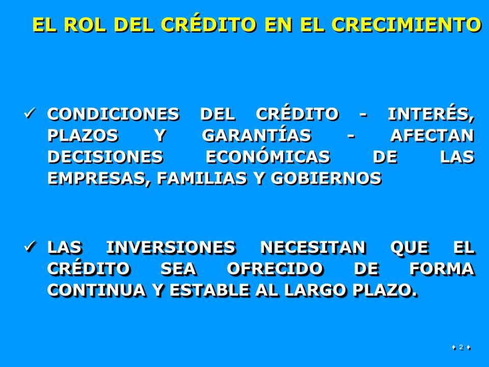 2 2 EL ROL DEL CRÉDITO EN EL CRECIMIENTO CONDICIONES DEL CRÉDITO - INTERÉS, PLAZOS Y GARANTÍAS - AFECTAN DECISIONES ECONÓMICAS DE LAS EMPRESAS, FAMILIAS Y GOBIERNOS LAS INVERSIONES NECESITAN QUE EL CRÉDITO SEA OFRECIDO DE FORMA CONTINUA Y ESTABLE AL LARGO PLAZO.