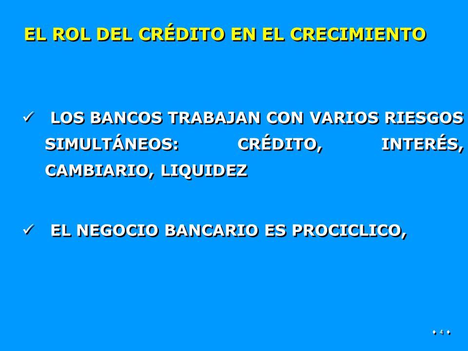 4 4 EL ROL DEL CRÉDITO EN EL CRECIMIENTO LOS BANCOS TRABAJAN CON VARIOS RIESGOS SIMULTÁNEOS: CRÉDITO, INTERÉS, CAMBIARIO, LIQUIDEZ EL NEGOCIO BANCARIO ES PROCICLICO, LOS BANCOS TRABAJAN CON VARIOS RIESGOS SIMULTÁNEOS: CRÉDITO, INTERÉS, CAMBIARIO, LIQUIDEZ EL NEGOCIO BANCARIO ES PROCICLICO,