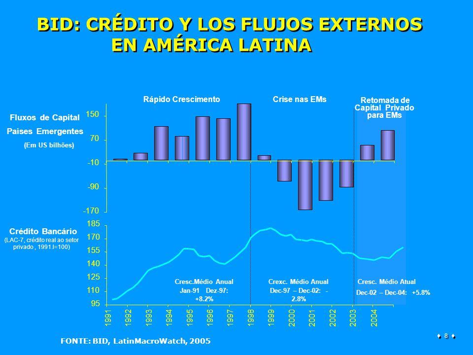 8 8 Rápido CrescimentoCrise nas EMs Retomada de Capital Privado para EMs 95 110 125 140 155 170 185 1991199219931994199519961997199819992000 2001 200220032004 Fluxos de Capital Países Emergentes -170 -90 -10 70 150 Crédito Bancário (LAC-7, crédito real ao setor privado, 1991.I=100) Cresc.Médio Anual Jan-91 Dez-97: +8.2% Crexc.