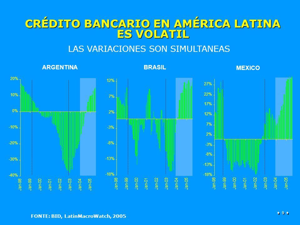9 9 -18% -13% -8% -3% 2% 7% 12% 17% 22% 27% Jan-98Jan-99Jan-00Jan-01Jan-02Jan-03Jan-04Jan-05 -18% -13% -8% -3% 2% 7% 12% Jan-98Jan-99Jan-00Jan-01Jan-02Jan-03Jan-04Jan-05 -40% -30% -20% -10% 0% 10% 20% Jan-98Jan-99Jan-00Jan-01Jan-02Jan-03Jan-04Jan-05 ARGENTINABRASIL CRÉDITO BANCARIO EN AMÉRICA LATINA ES VOLATIL LAS VARIACIONES SON SIMULTANEAS FONTE: BID, LatinMacroWatch, 2005 MEXICO
