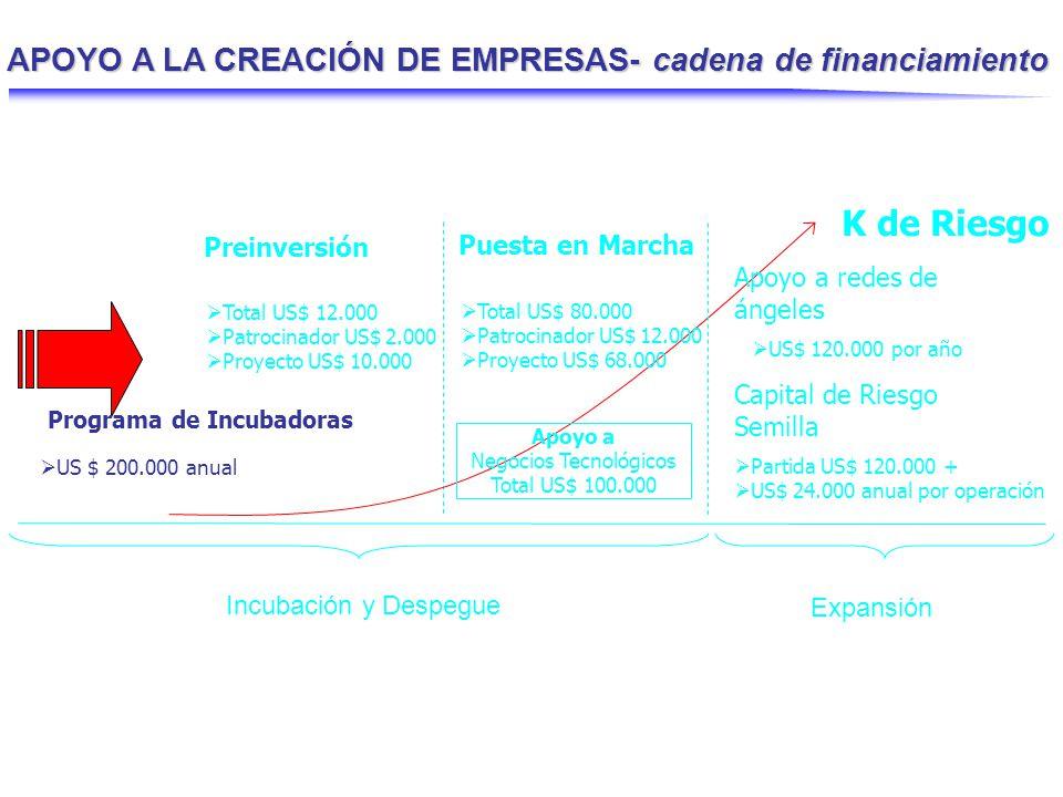 Capital de Riesgo Semilla Programa de financiamiento a Fondos de Inversión y de subsidio a sus Administradores, en fondos especializados en invertir en pequeñas empresas, con menos de tres años de existencia que desarrollen proyectos innovadores, por montos de inversión comprendidos en el rango de US$100M y US$600M por empresa, en acuerdo con un capitalista ángel identificado.