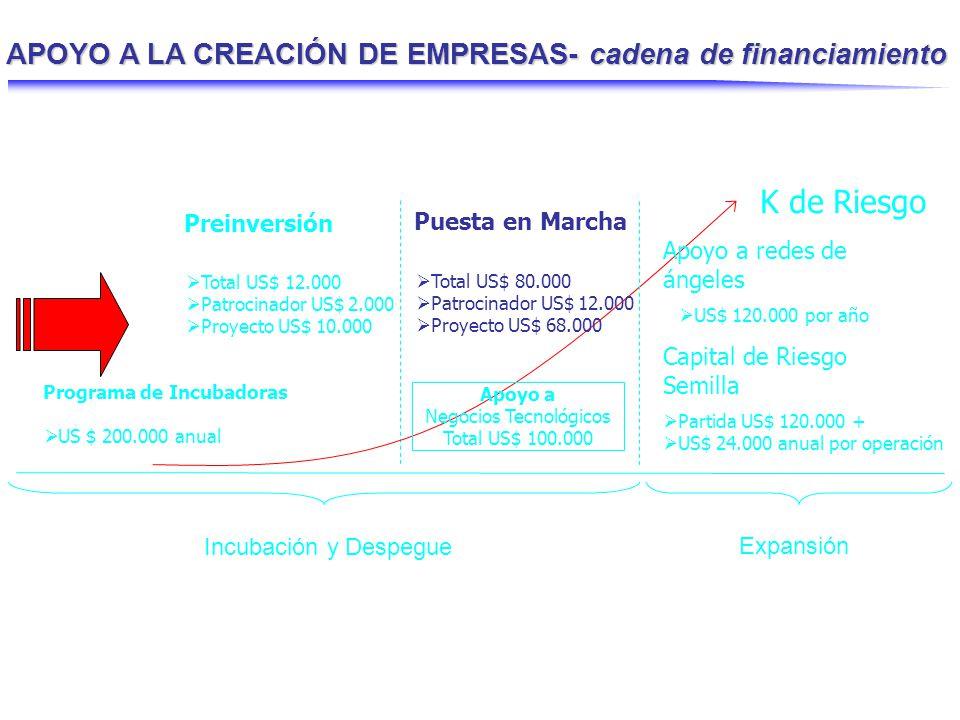 K de Riesgo – Línea F3 - Modelo activospasivos CORFO aporta hasta 3 veces el capital inversionistas Fondo de Inversión: Empresa 1 2 3 n 3 1 capital La línea de financiamiento de CORFO está en el rango de US$2MM y US$18MM.