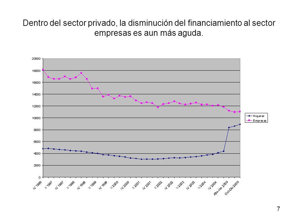 7 Dentro del sector privado, la disminución del financiamiento al sector empresas es aun más aguda.