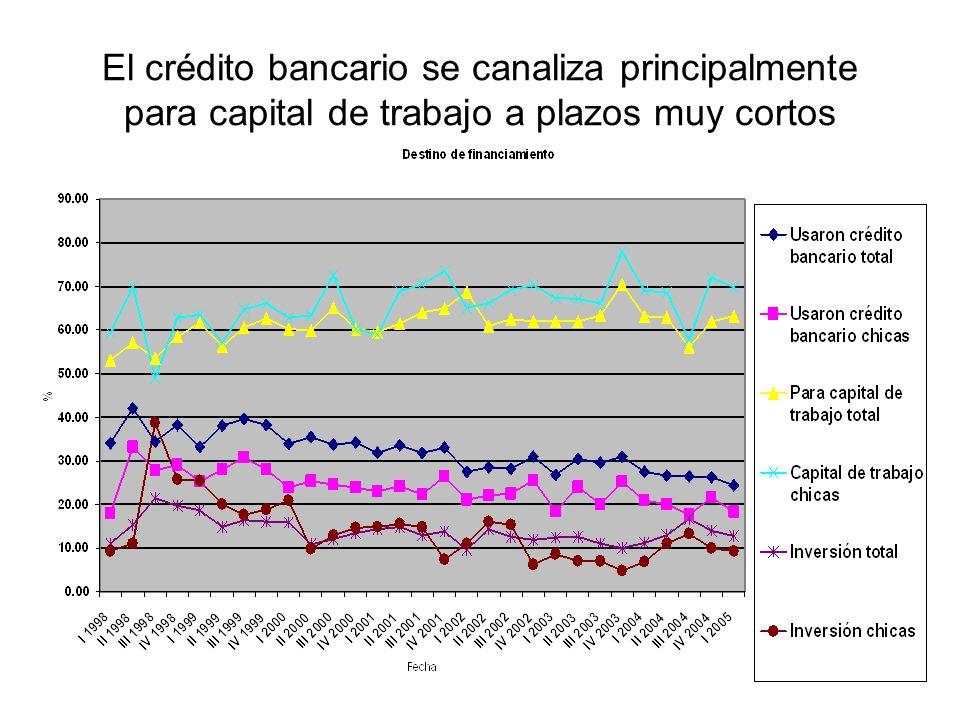 8 El crédito bancario se canaliza principalmente para capital de trabajo a plazos muy cortos