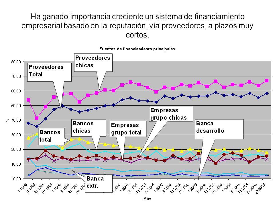 9 Ha ganado importancia creciente un sistema de financiamiento empresarial basado en la reputación, vía proveedores, a plazos muy cortos.