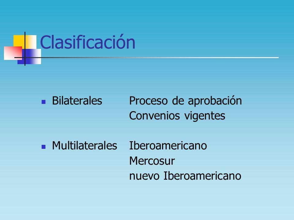 Clasificación Bilaterales Proceso de aprobación Convenios vigentes Multilaterales Iberoamericano Mercosur nuevo Iberoamericano