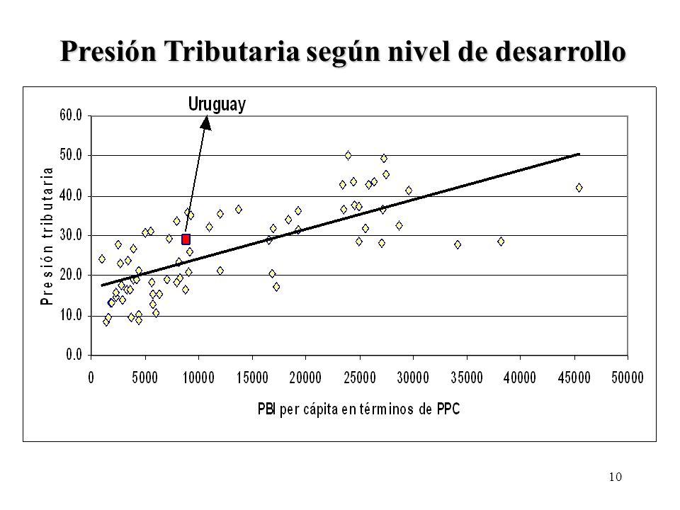 10 Presión Tributaria según nivel de desarrollo