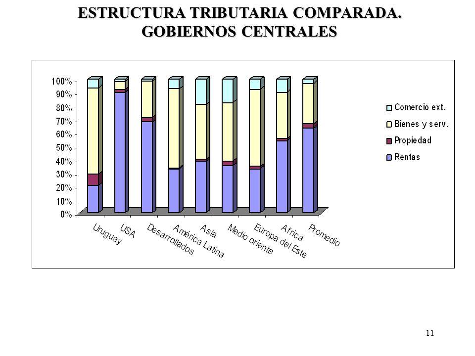 11 ESTRUCTURA TRIBUTARIA COMPARADA. GOBIERNOS CENTRALES