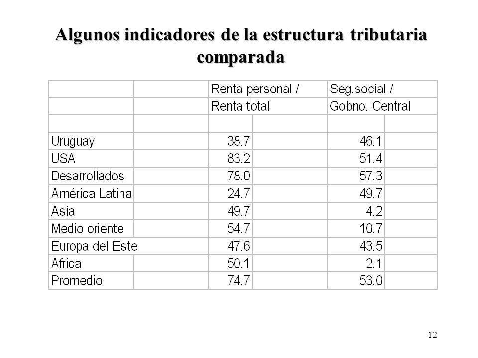 12 Algunos indicadores de la estructura tributaria comparada