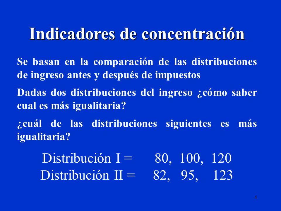4 Indicadores de concentración Se basan en la comparación de las distribuciones de ingreso antes y después de impuestos Dadas dos distribuciones del i
