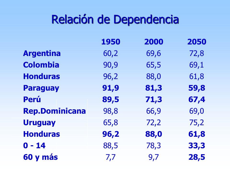 Relación de Dependencia 195020002050 Argentina60,269,672,8 Colombia90,965,569,1 Honduras96,288,061,8 Paraguay91,981,359,8 Perú89,571,367,4 Rep.Dominicana98,866,969,0 Uruguay65,872,275,2 Honduras96,288,061,8 0 - 1488,578,333,3 60 y más7,79,728,5