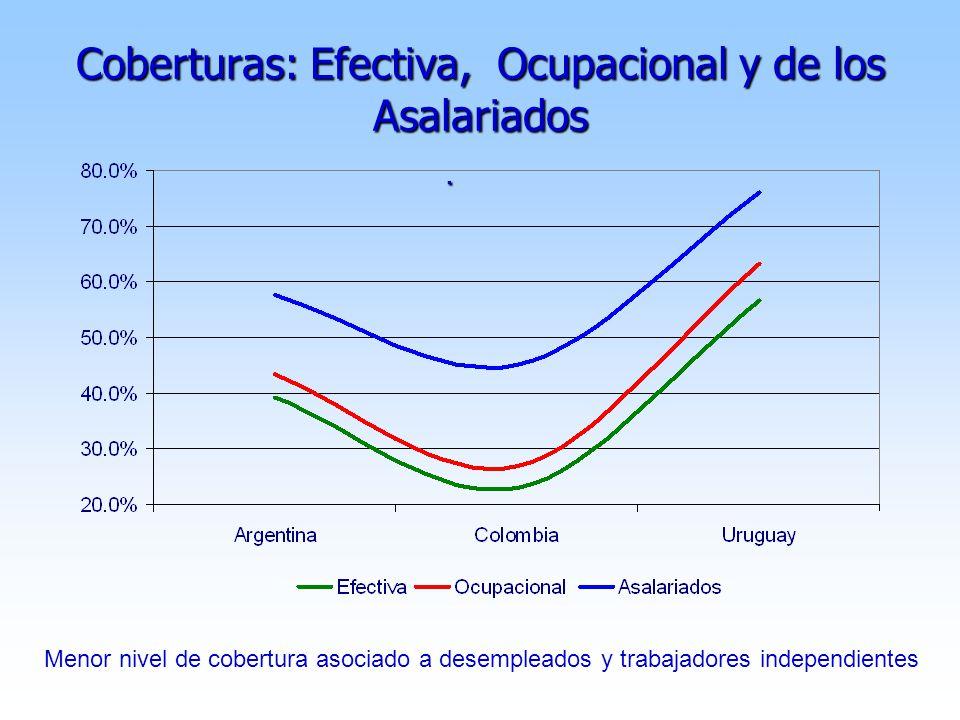Coberturas: Efectiva, Ocupacional y de los Asalariados.