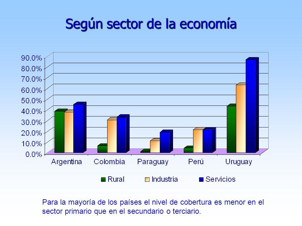 Según sector de la economía Para la mayoría de los países el nivel de cobertura es menor en el sector primario que en el secundario o terciario.