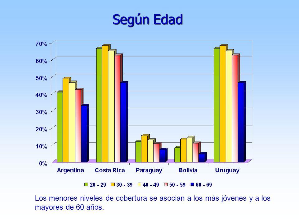 Según Edad Los menores niveles de cobertura se asocian a los más jóvenes y a los mayores de 60 años.