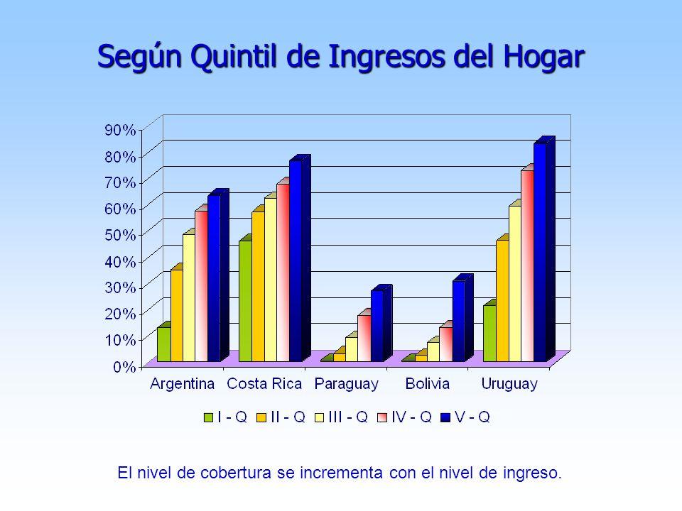 Según Quintil de Ingresos del Hogar El nivel de cobertura se incrementa con el nivel de ingreso.