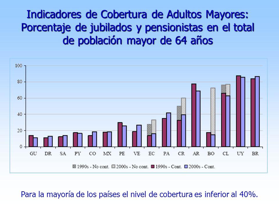 Indicadores de Cobertura de Adultos Mayores: Porcentaje de jubilados y pensionistas en el total de población mayor de 64 años Para la mayoría de los países el nivel de cobertura es inferior al 40%.