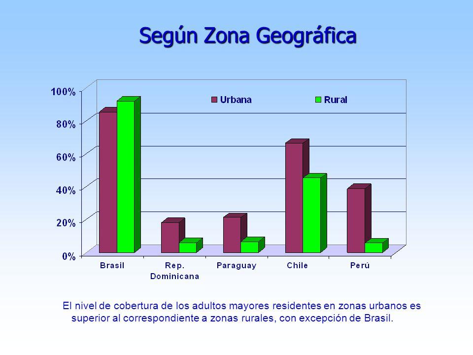 Según Zona Geográfica El nivel de cobertura de los adultos mayores residentes en zonas urbanos es superior al correspondiente a zonas rurales, con excepción de Brasil.