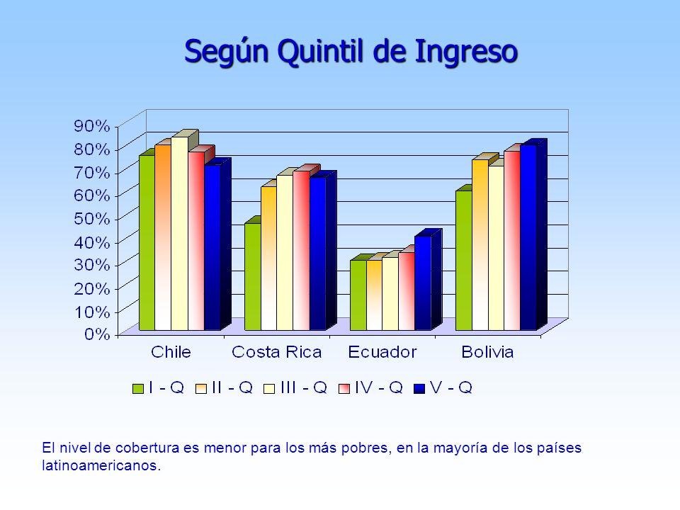 Según Quintil de Ingreso El nivel de cobertura es menor para los más pobres, en la mayoría de los países latinoamericanos.