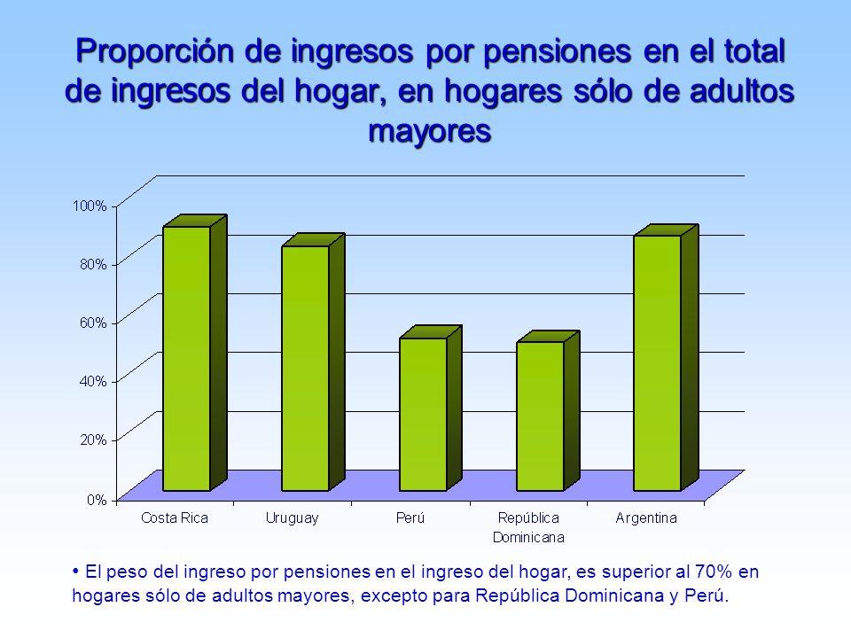 Proporción de ingresos por pensiones en el total de ingresos del hogar, en hogares sólo de adultos mayores El peso del ingreso por pensiones en el ingreso del hogar, es superior al 70% en hogares sólo de adultos mayores, excepto para República Dominicana y Perú.