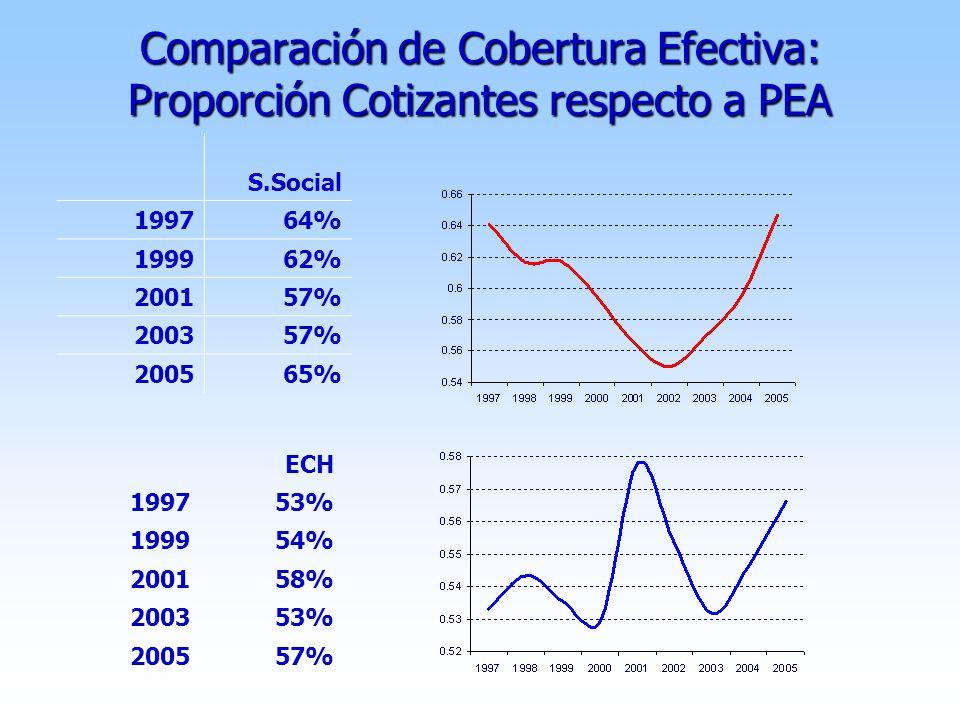 Comparación de Cobertura Efectiva: Proporción Cotizantes respecto a PEA ECH 199753% 199954% 200158% 200353% 200557% S.Social 199764% 199962% 200157% 200357% 200565%